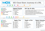 How to use SEO best practices